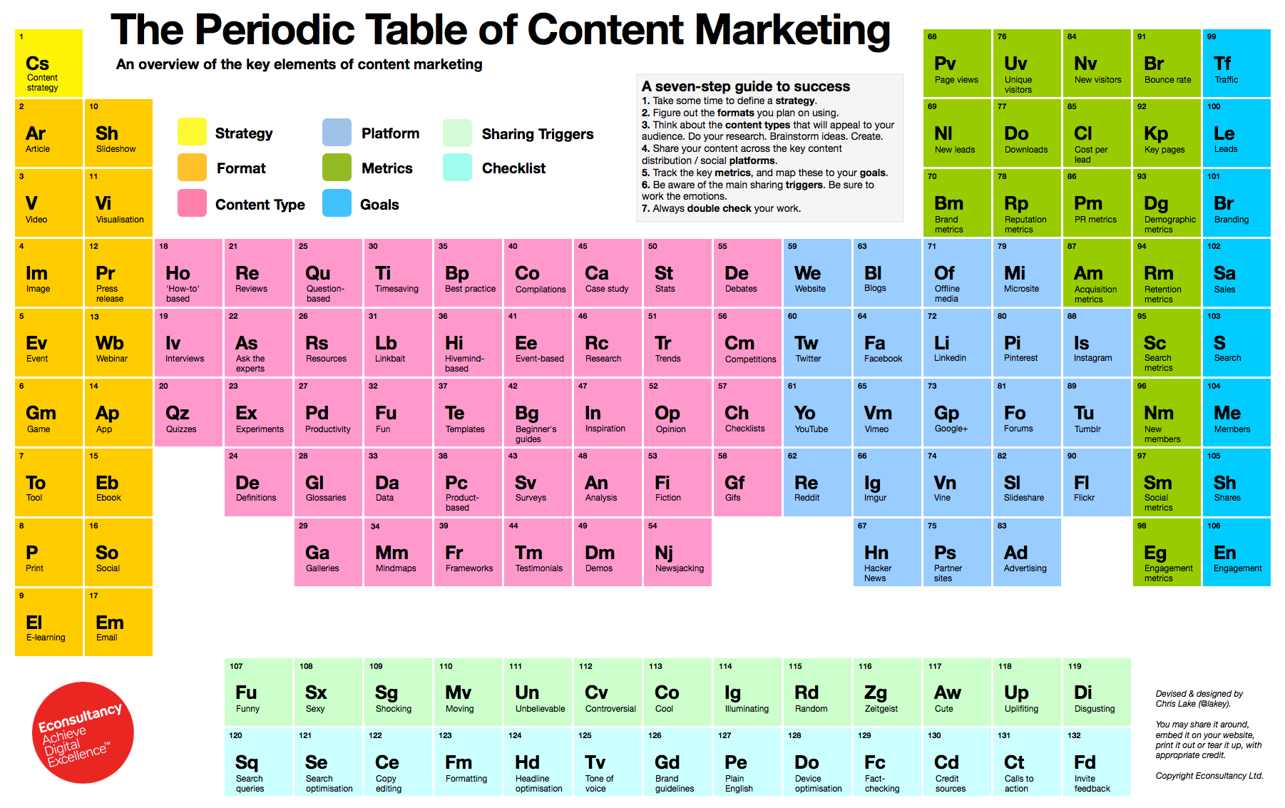 Content Marketing Rezepte